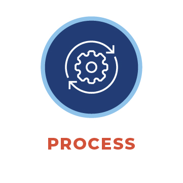 Review and Process